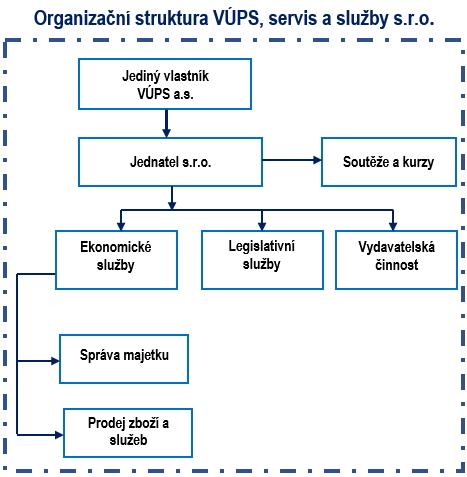 organizační struktura VÚPS, servis a služby s.r.o.