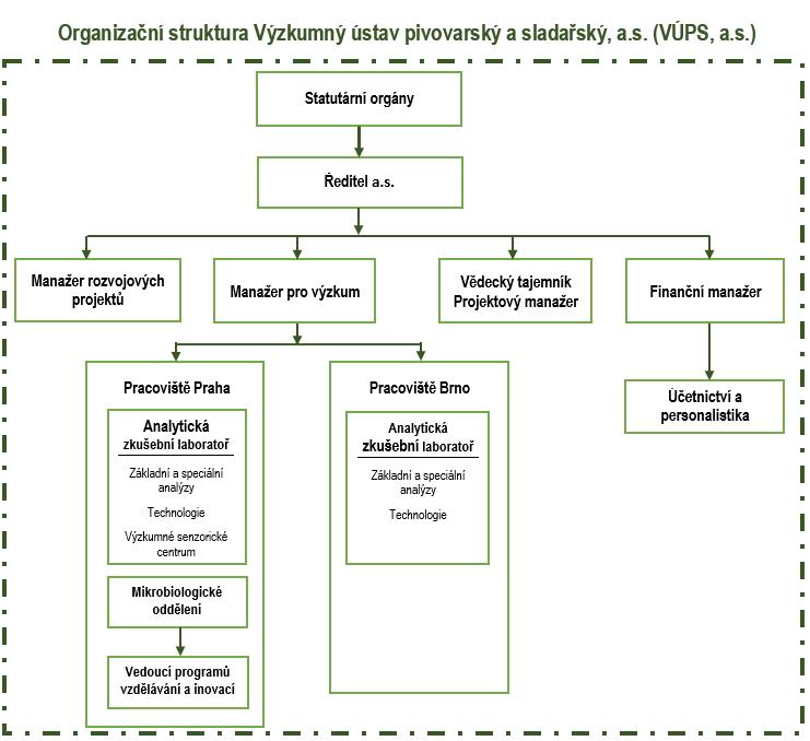 Organizacni struktura VUPS_as